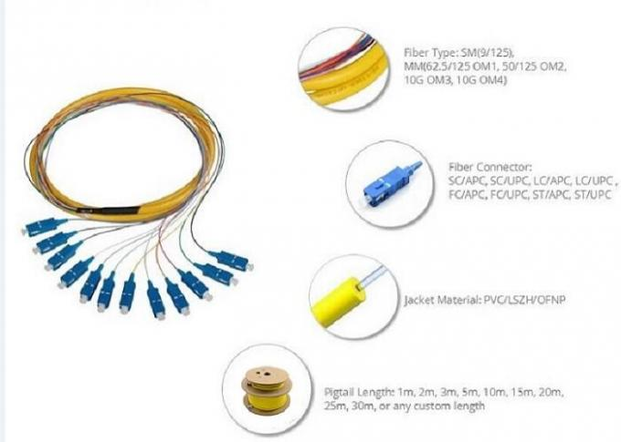 Bunch Optical Fiber Pigtail SM MM 0.9 / 2.0mm 48 Cores Duplex With FC Connector